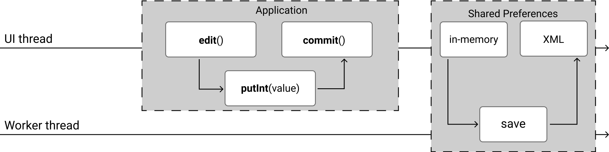 apply() function