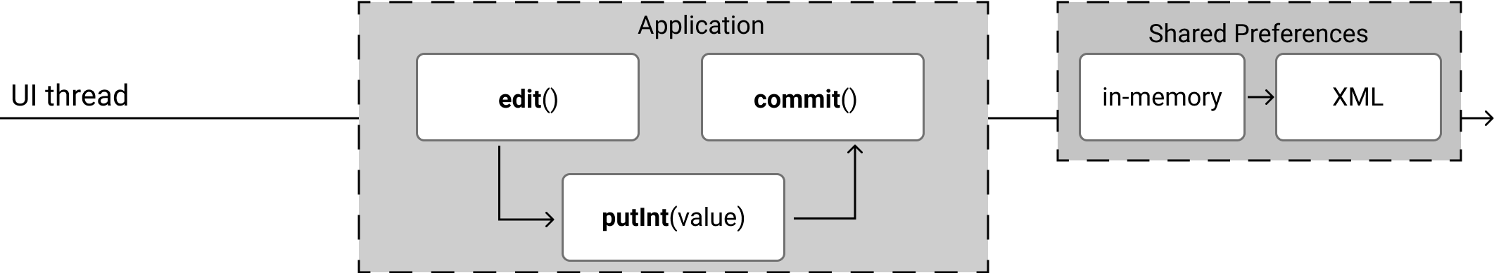 commit() function